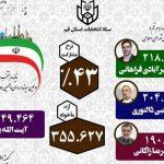 امیرآبادی، ذوالنوری و زاکانی نماینده قم شدند/ آیت الله یزدی نماینده مجلس خبرگان شد